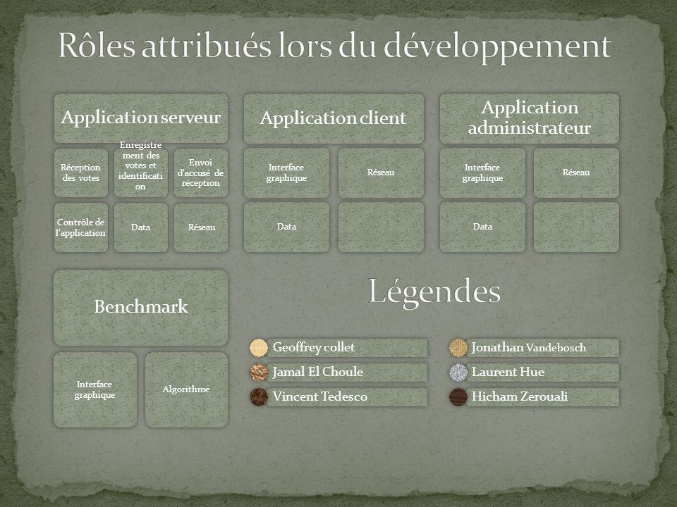 Rôles attribués lors du développement