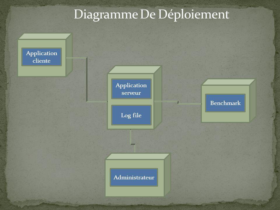 Diagramme De Déploiement