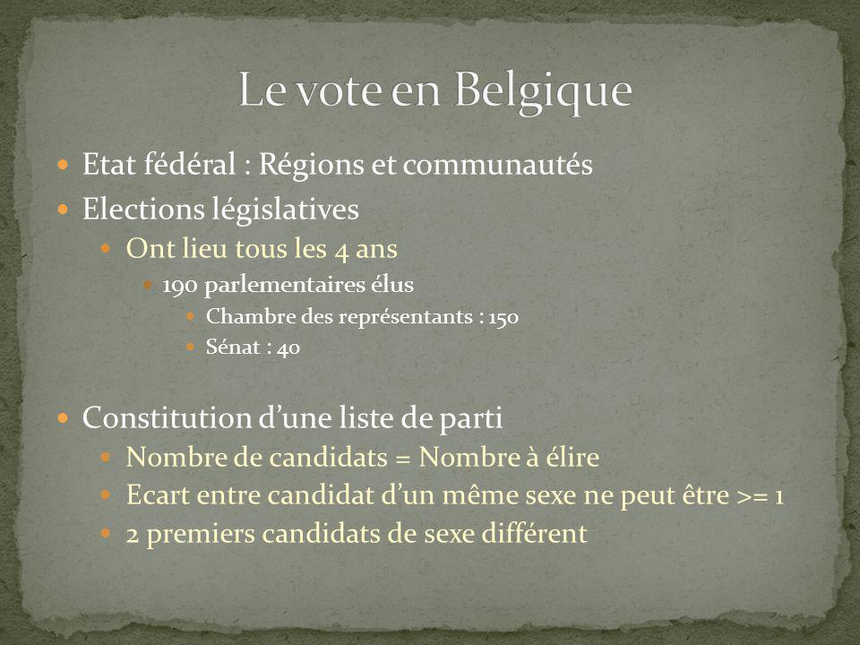 Le vote en Belgique Etat fédéral : Régions et communautés