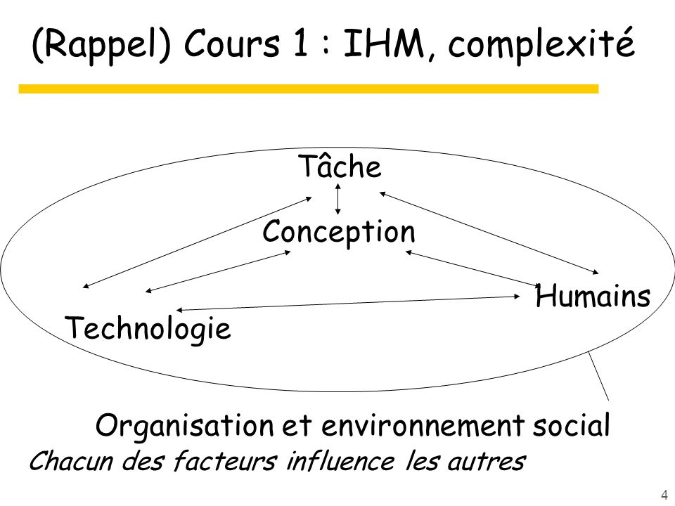 (Rappel) Cours 1 : IHM, complexité