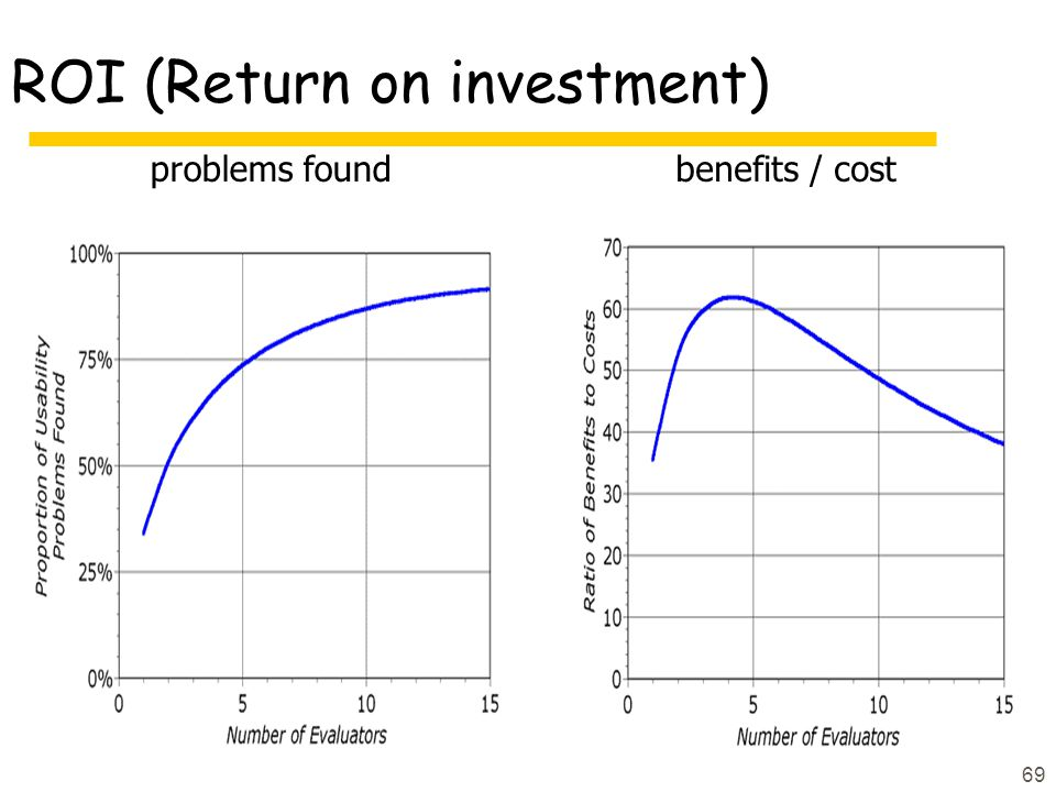 ROI (Return on investment)