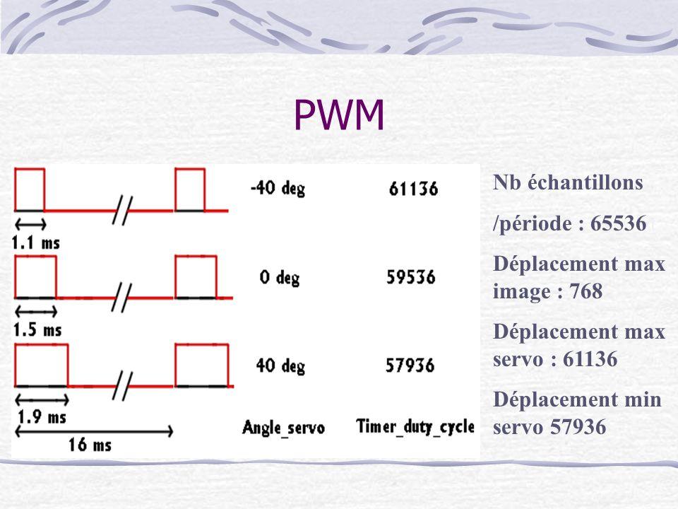 PWM Nb échantillons /période : 65536 Déplacement max image : 768