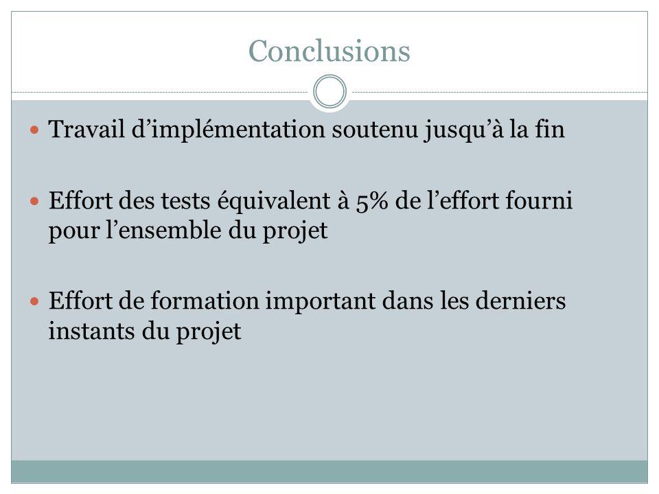Conclusions Travail d'implémentation soutenu jusqu'à la fin