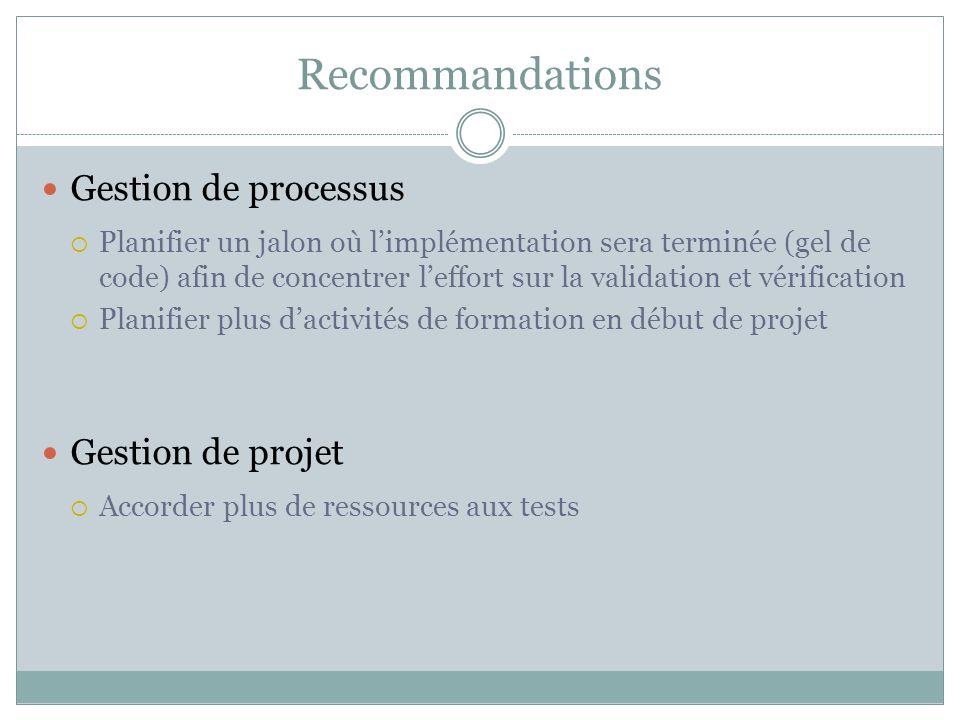 Recommandations Gestion de processus Gestion de projet