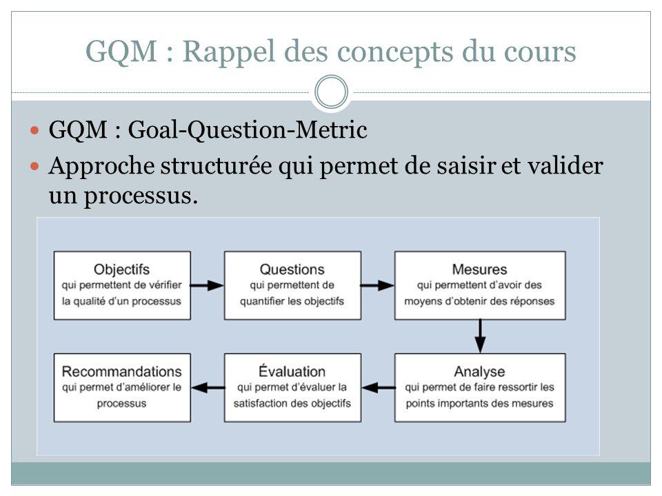 GQM : Rappel des concepts du cours