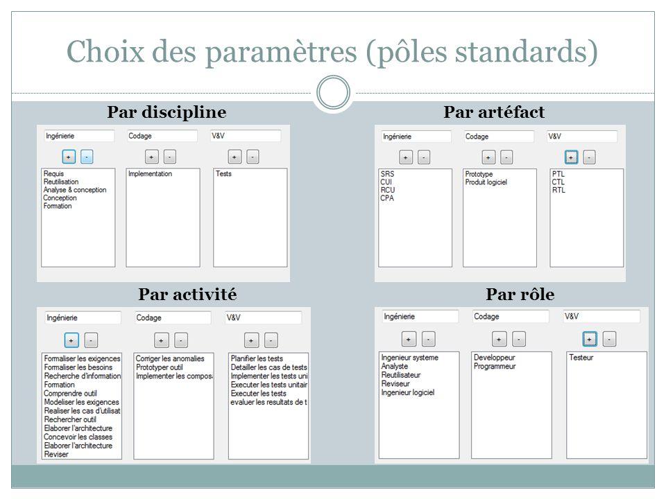 Choix des paramètres (pôles standards)