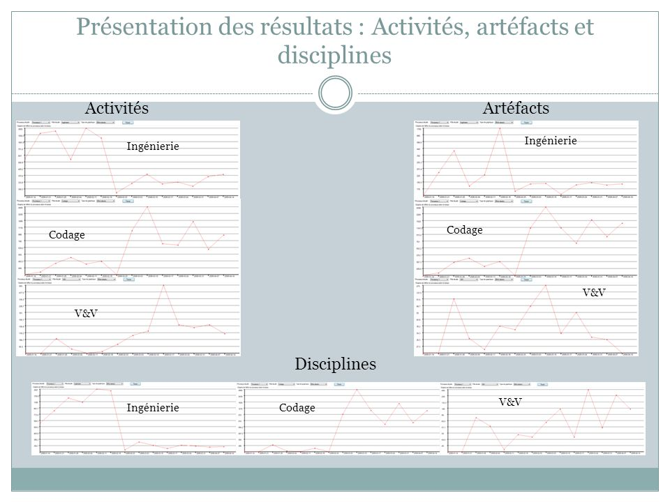Présentation des résultats : Activités, artéfacts et disciplines