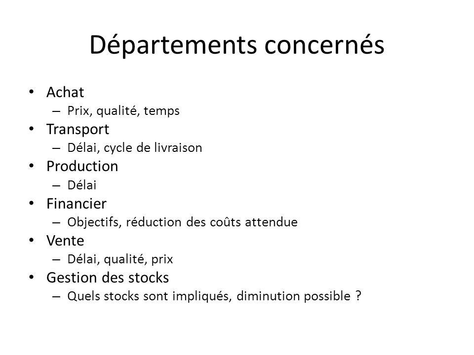 Départements concernés