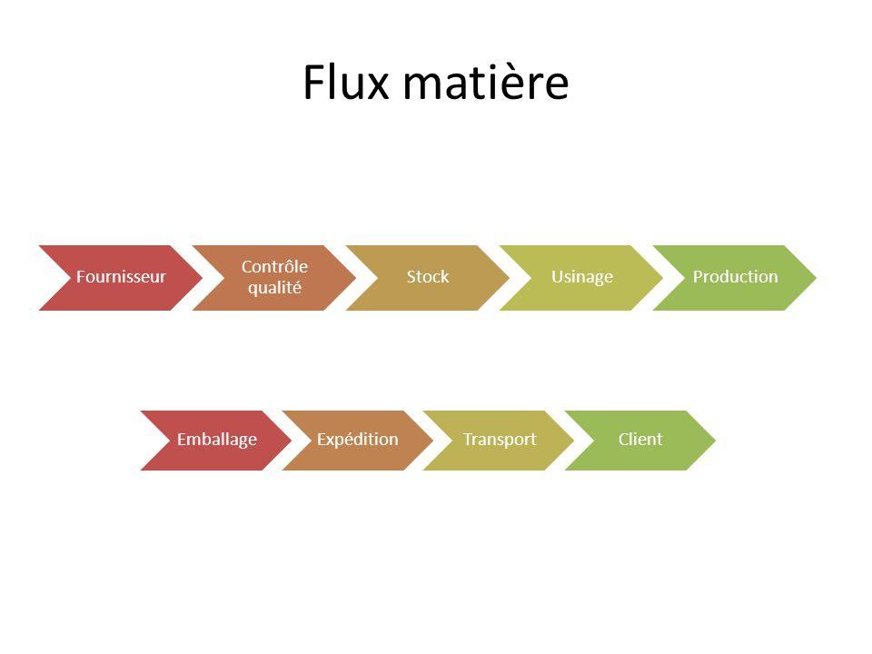 Flux matière Fournisseur Contrôle qualité Stock Usinage Production