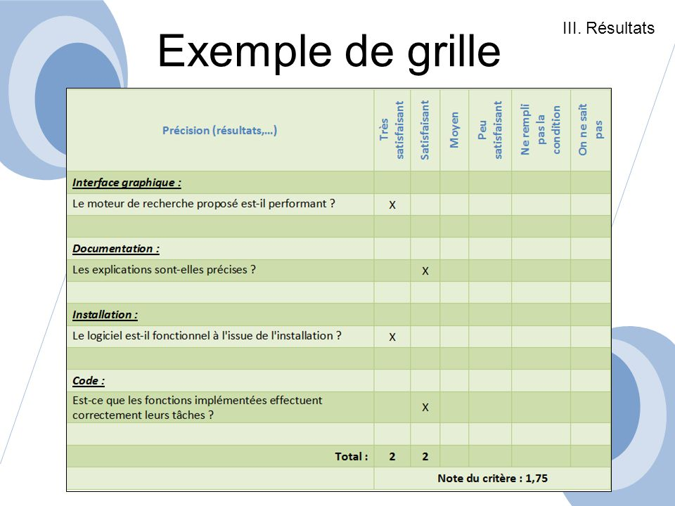 III. Résultats Exemple de grille