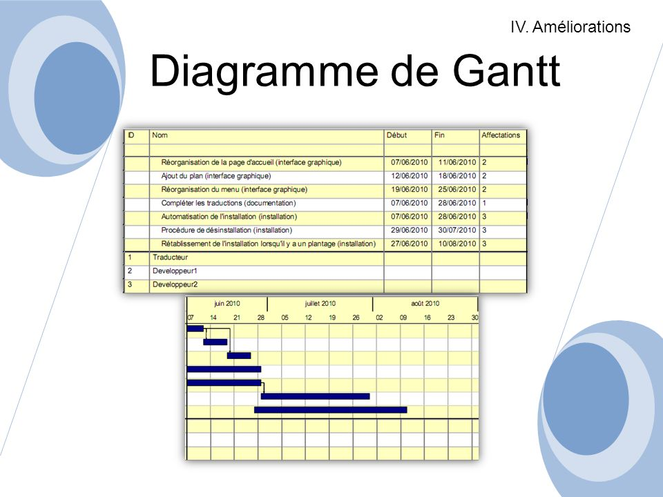 IV. Améliorations Diagramme de Gantt