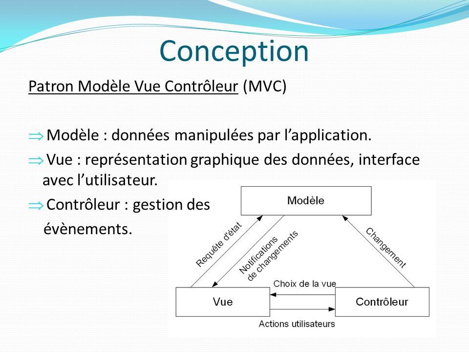 Conception Patron Modèle Vue Contrôleur (MVC)