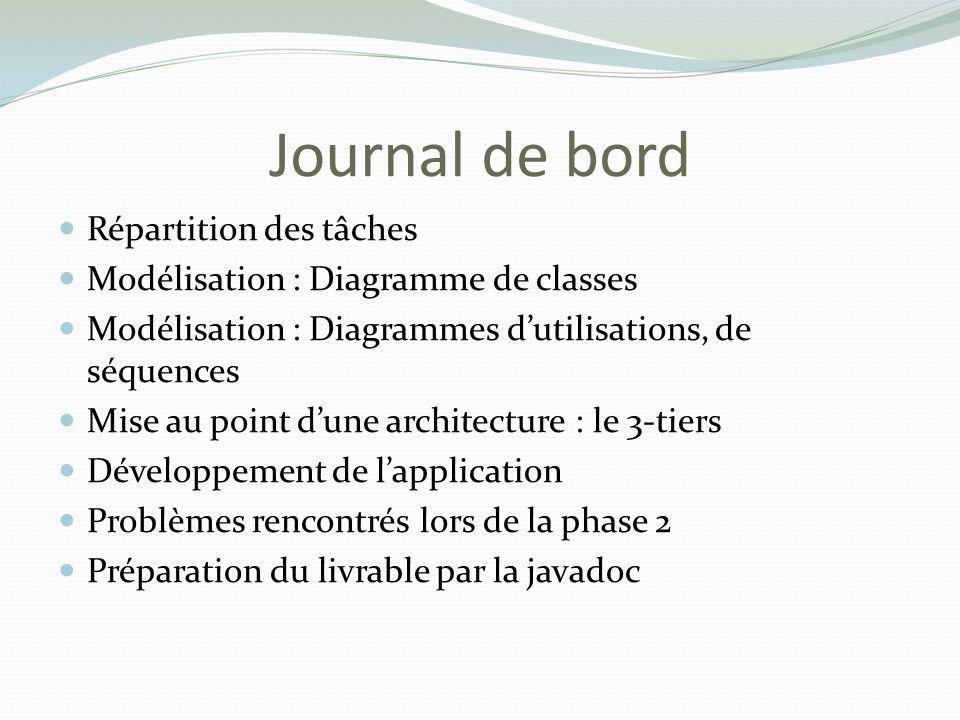 Journal de bord Répartition des tâches