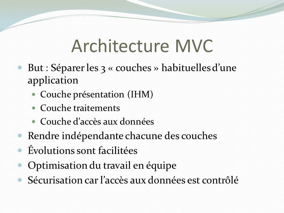 Architecture MVC But : Séparer les 3 « couches » habituelles d'une application. Couche présentation (IHM)