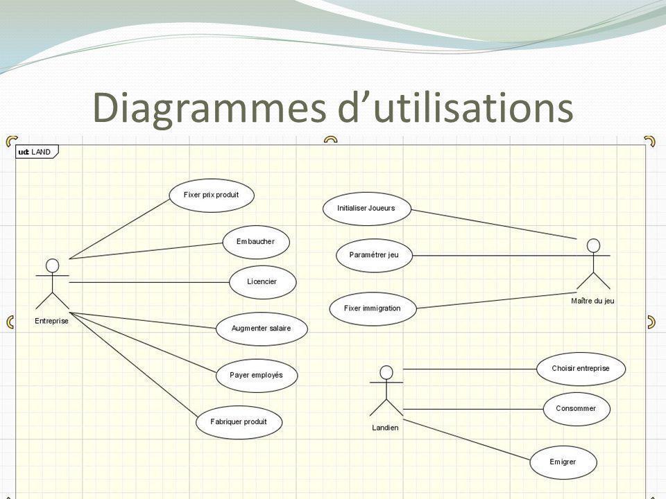 Diagrammes d'utilisations