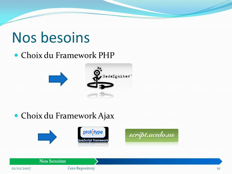 Nos besoins Choix du Framework PHP Choix du Framework Ajax Nos besoins