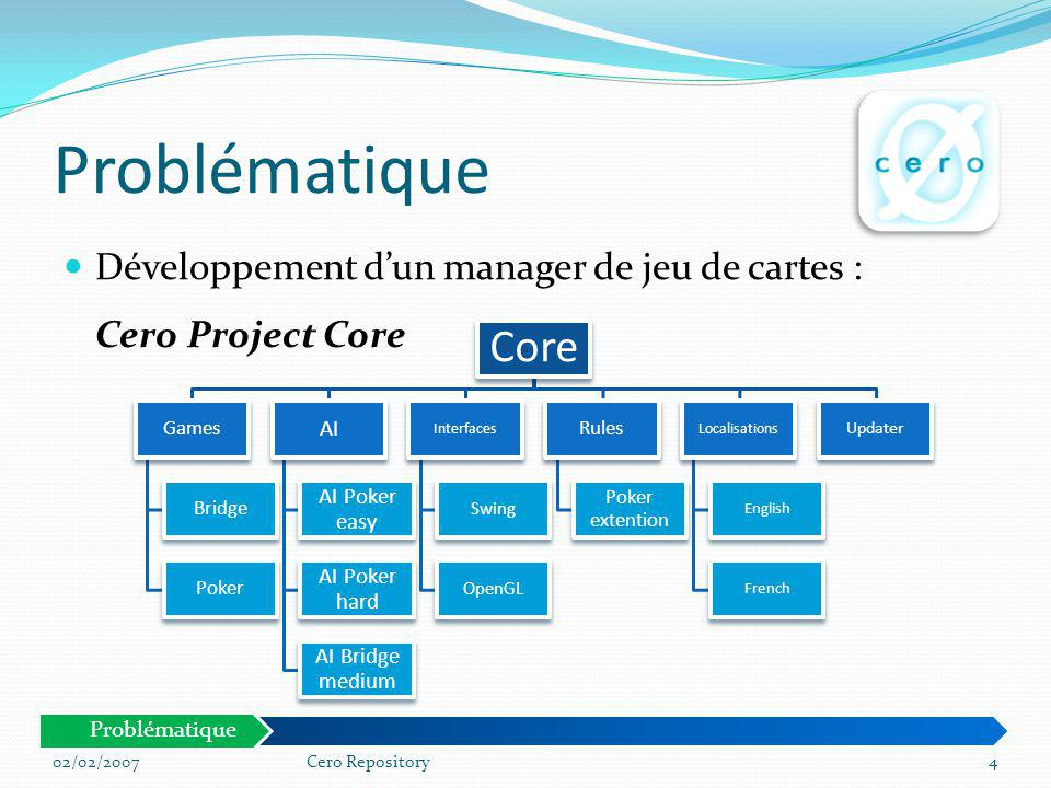 Problématique Développement d'un manager de jeu de cartes : Cero Project Core. Core. Games. Bridge.