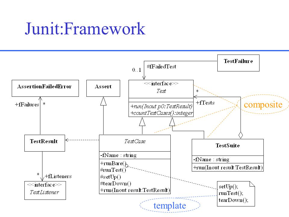 Junit:Framework composite template