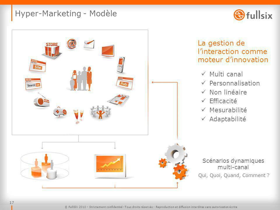 Hyper-Marketing - Modèle