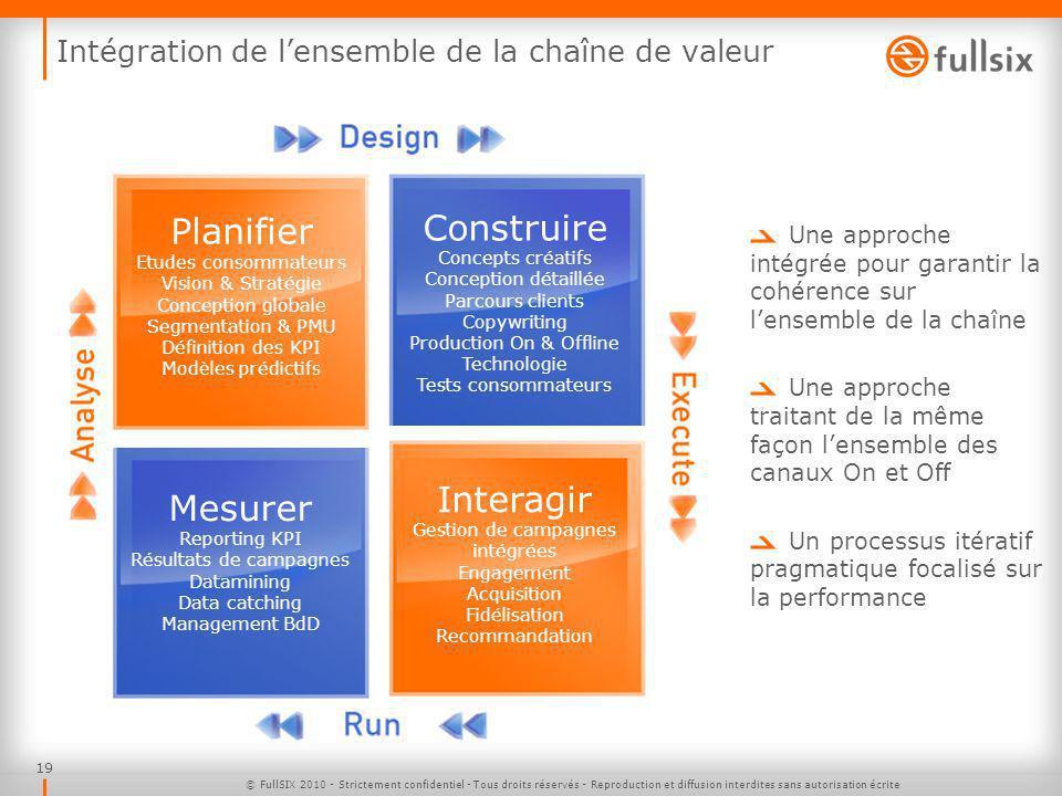 Intégration de l'ensemble de la chaîne de valeur