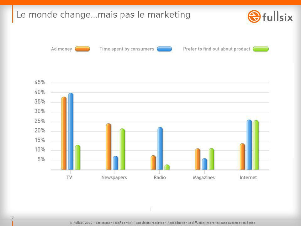 Le monde change…mais pas le marketing