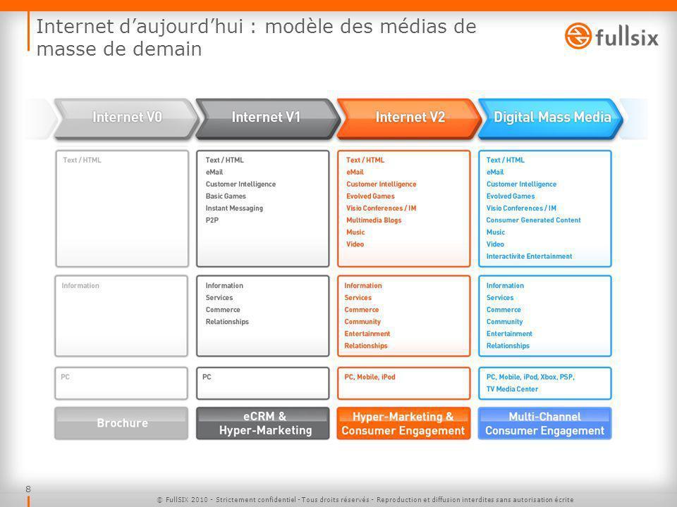 Internet d'aujourd'hui : modèle des médias de masse de demain
