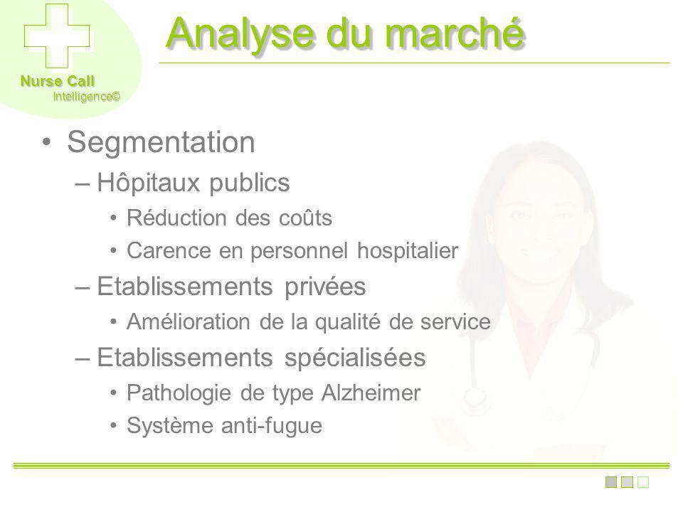 Analyse du marché Segmentation Hôpitaux publics Etablissements privées