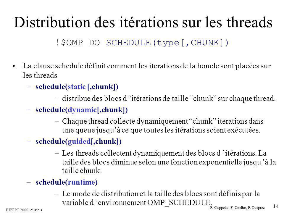 Distribution des itérations sur les threads