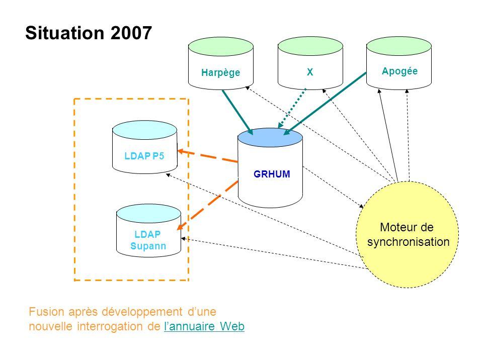Situation 2007 Moteur de synchronisation