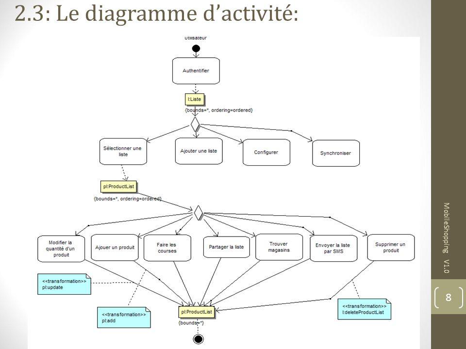 2.3: Le diagramme d'activité: