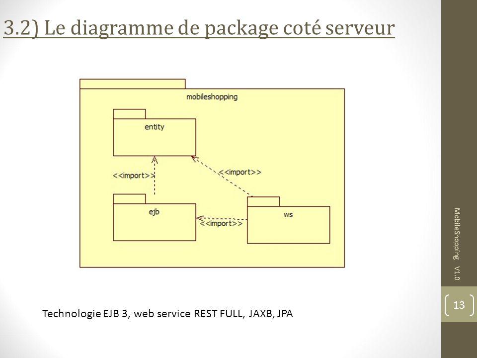 3.2) Le diagramme de package coté serveur