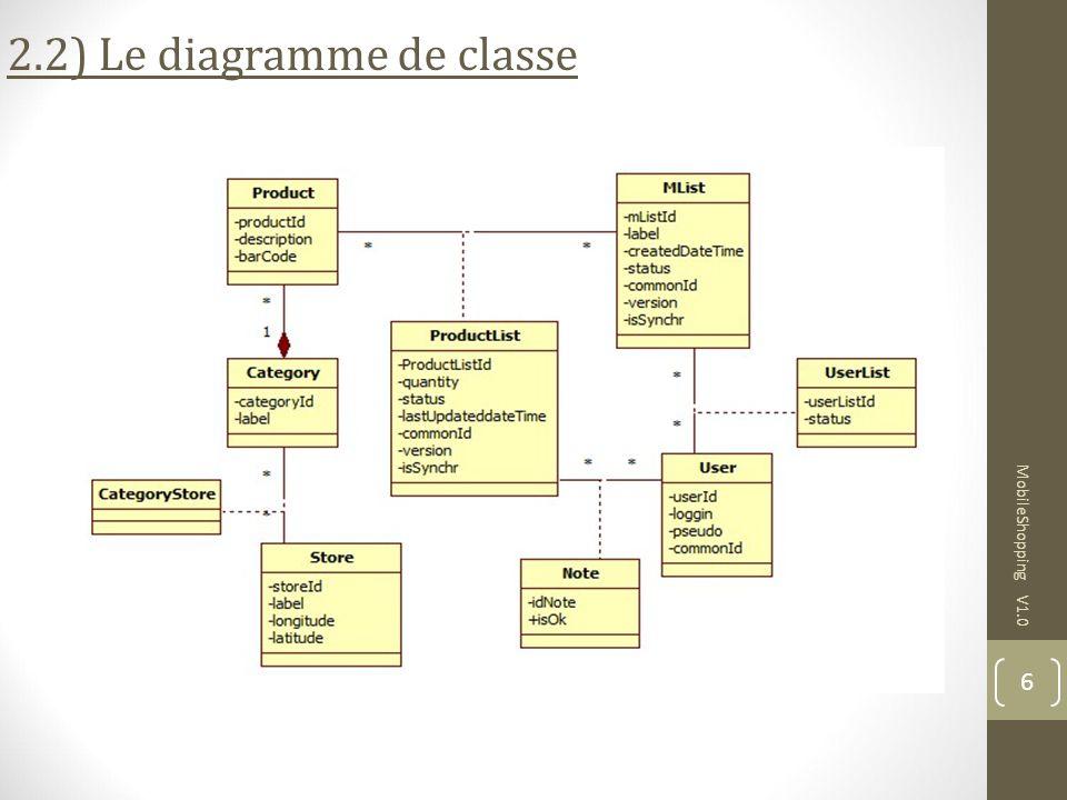 2.2) Le diagramme de classe