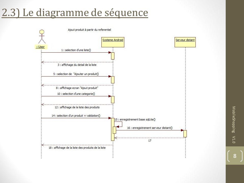 2.3) Le diagramme de séquence