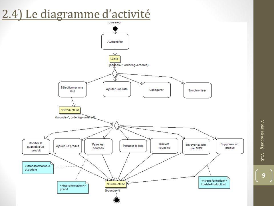 2.4) Le diagramme d'activité