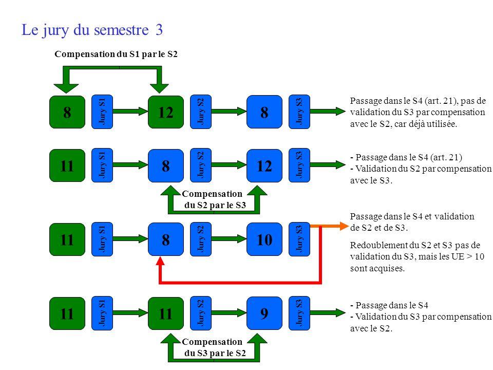 Le jury du semestre 3 Compensation du S1 par le S2. 8. Jury S1. 12. Jury S2. 8. Jury S3.