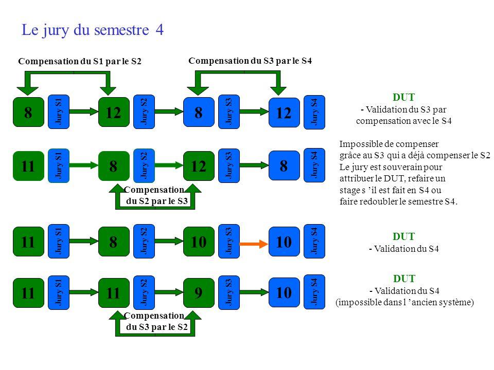 Le jury du semestre 4 Compensation du S1 par le S2. Compensation du S3 par le S4. DUT - Validation du S3 par compensation avec le S4.