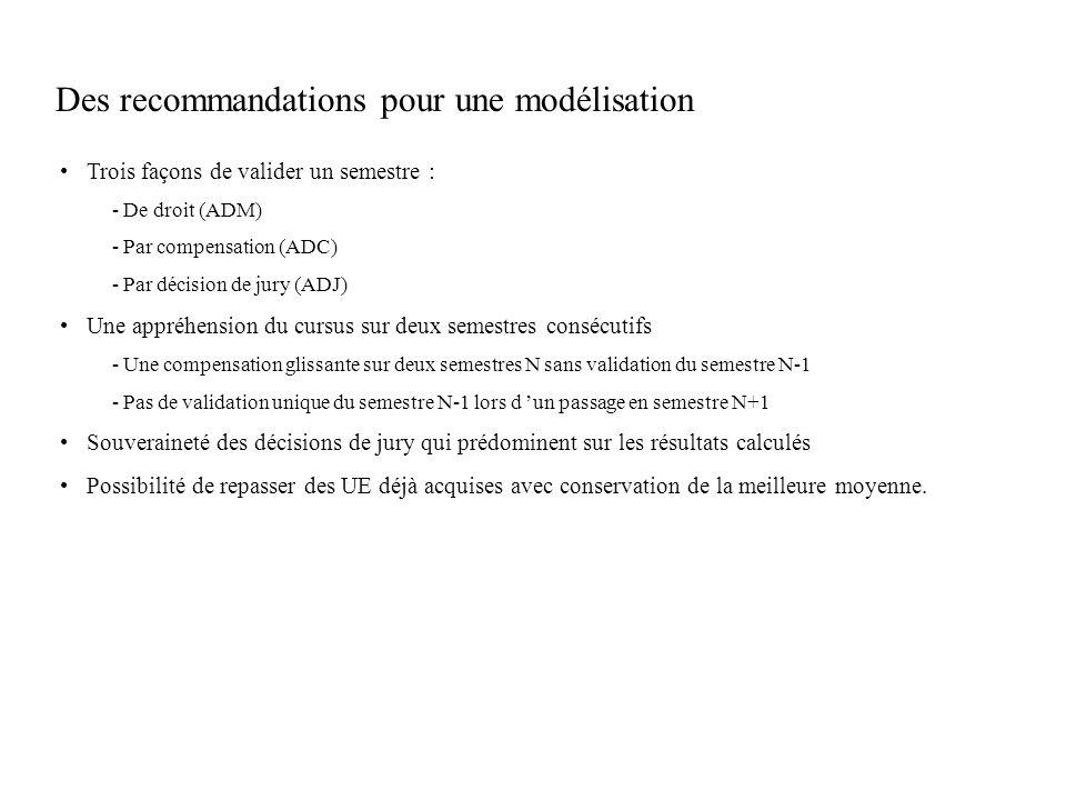 Des recommandations pour une modélisation
