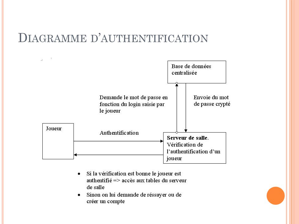 Diagramme d'authentification