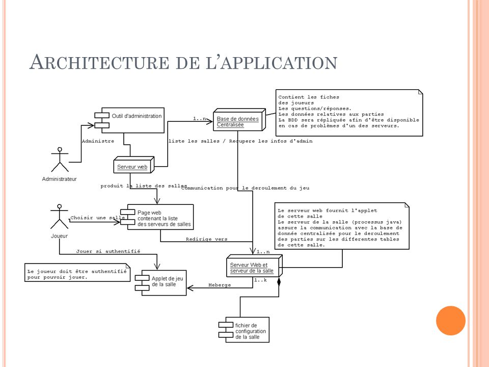Architecture de l'application