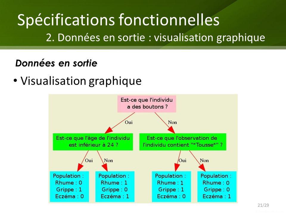 Spécifications fonctionnelles. 2