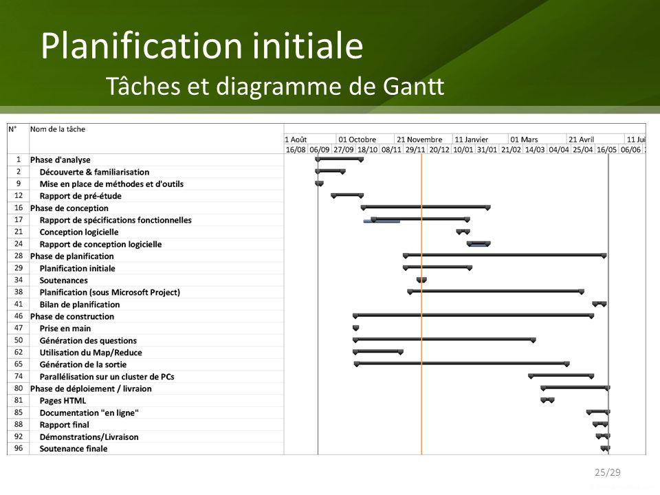 Planification initiale Tâches et diagramme de Gantt