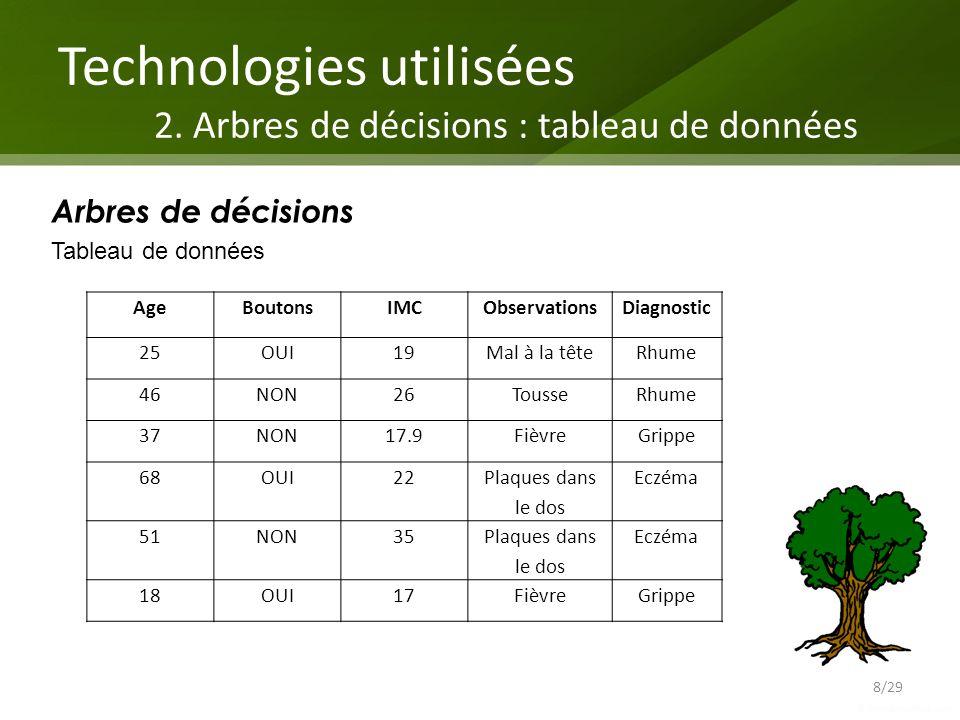 Technologies utilisées 2. Arbres de décisions : tableau de données