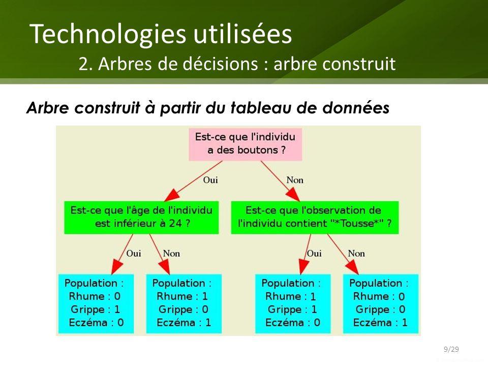 Technologies utilisées 2. Arbres de décisions : arbre construit