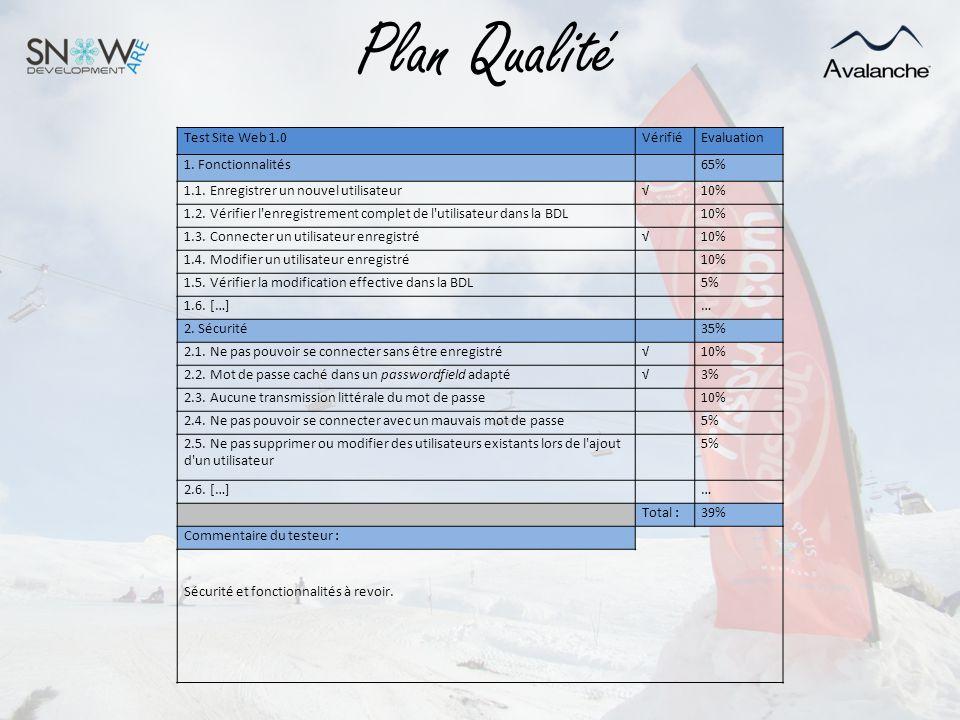 Plan Qualité Test Site Web 1.0 Vérifié Evaluation 1. Fonctionnalités