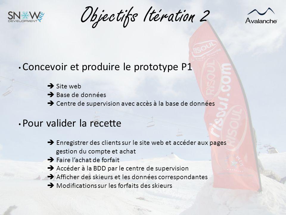 Objectifs Itération 2 Concevoir et produire le prototype P1  Site web