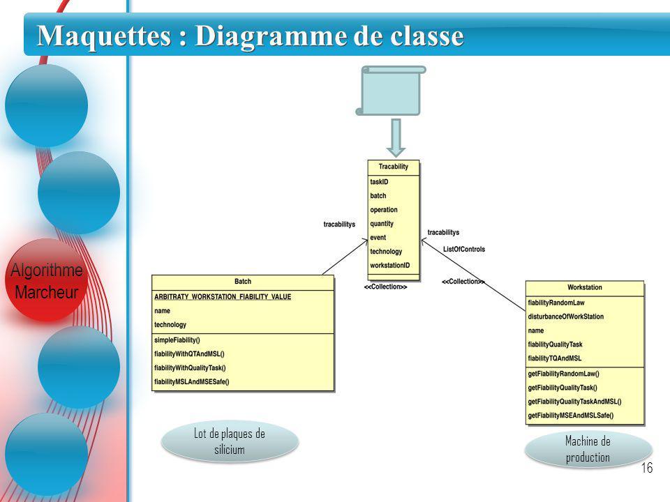 Maquettes : Diagramme de classe