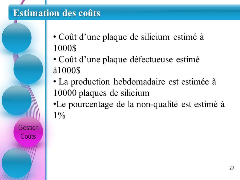 Estimation des coûts Coût d'une plaque de silicium estimé à 1000$
