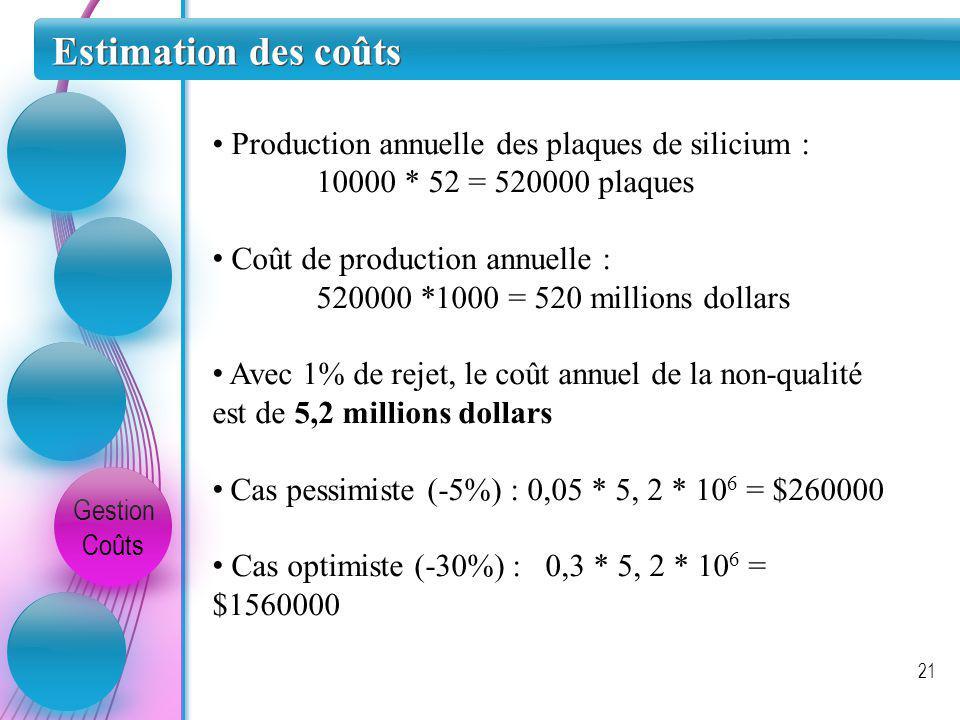 Estimation des coûts • Production annuelle des plaques de silicium :
