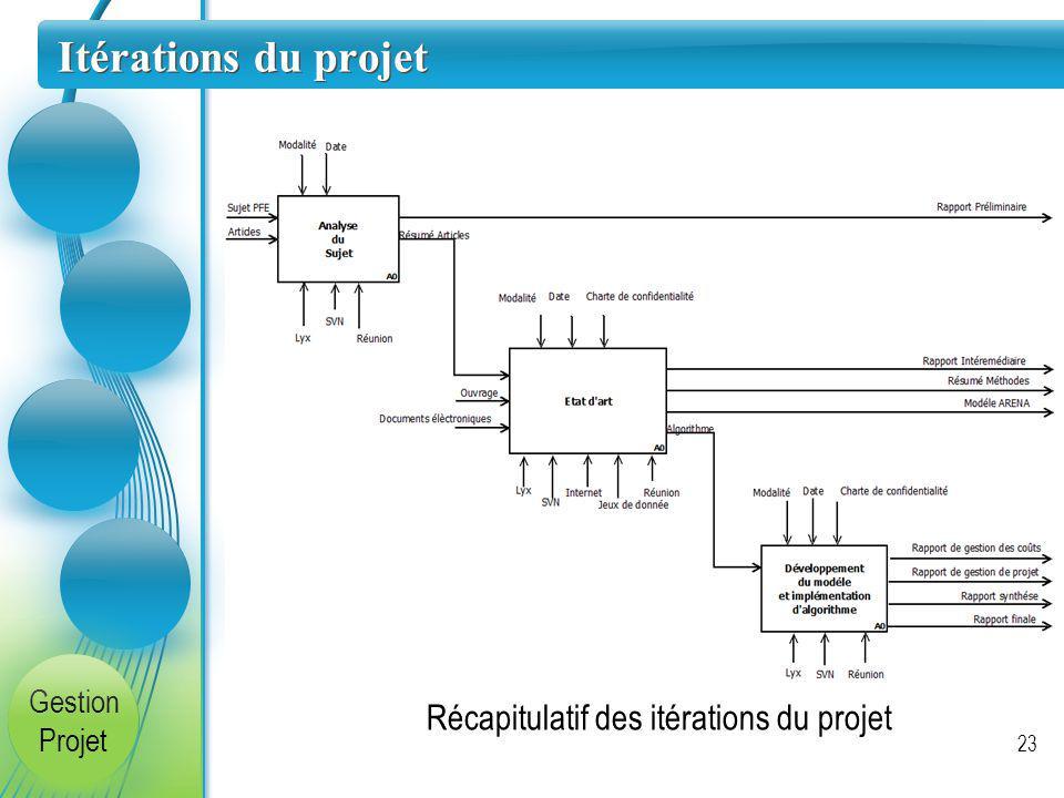 Itérations du projet Récapitulatif des itérations du projet Gestion