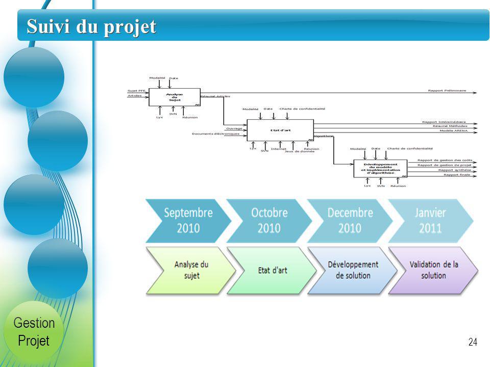 Suivi du projet Gestion Projet